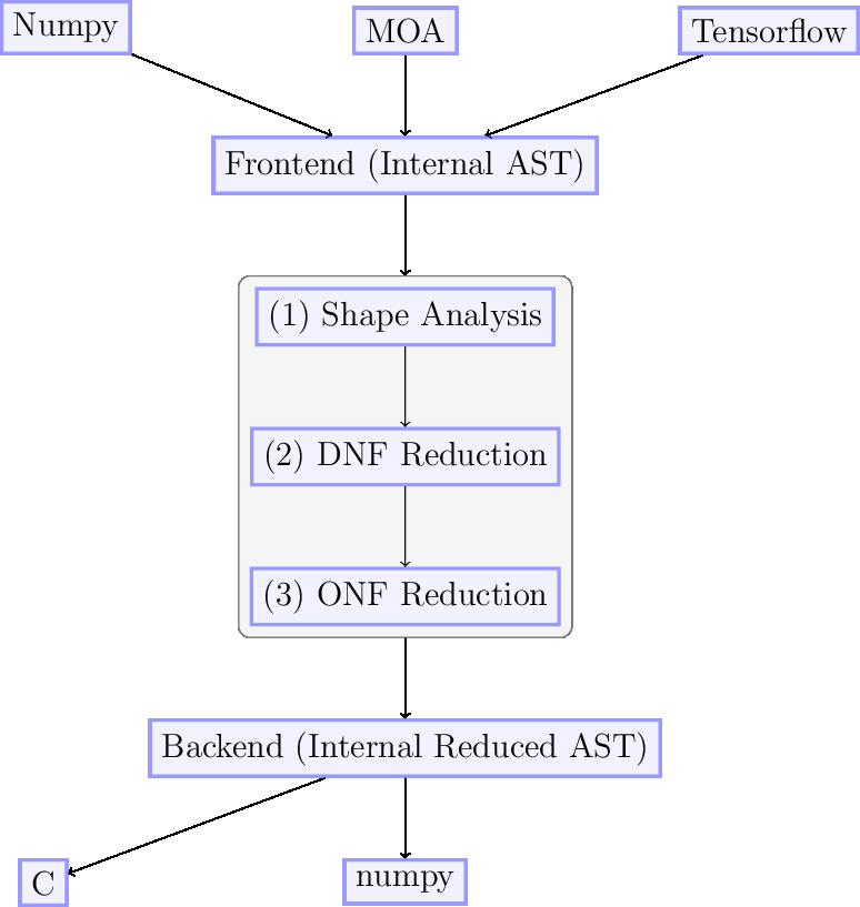 Implementation — python-moa 0 0 1 documentation